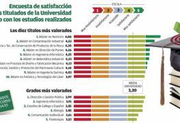 Actualidad - El Máster en Dirección de Pymes entre los diez más valorados de la Universidad de Vigo